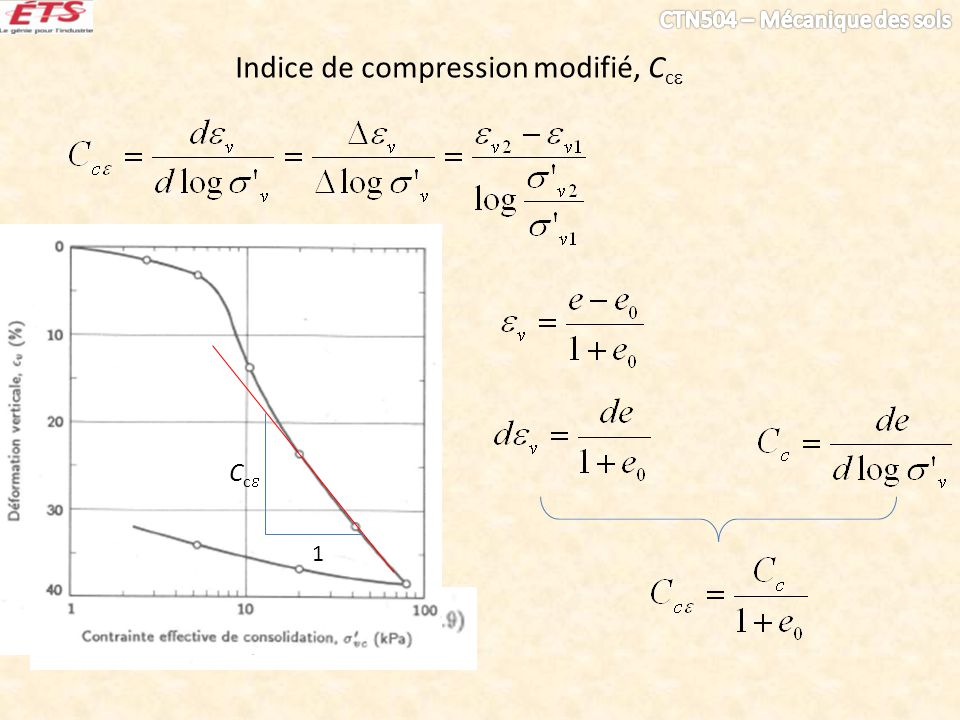 Indice de compression modifié, Cc