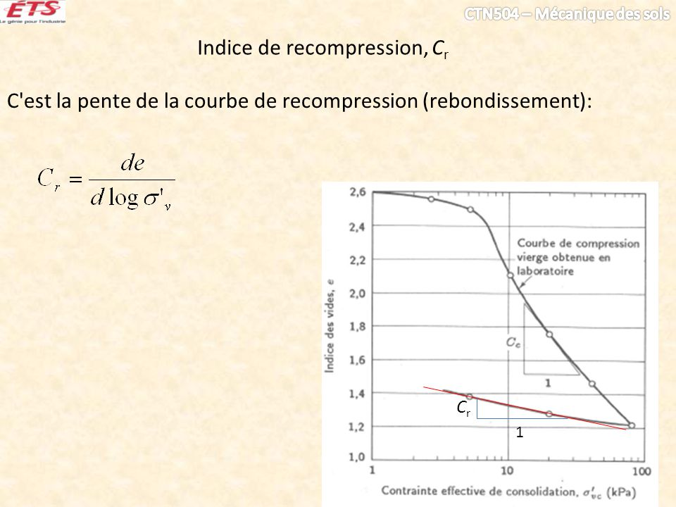 Indice de recompression, Cr
