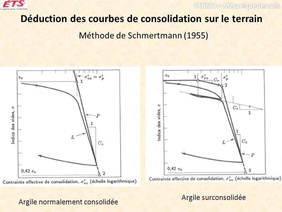 Déduction des courbes de consolidation sur le terrain