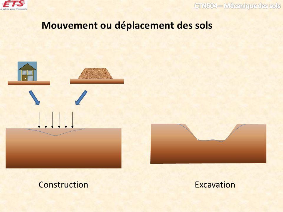 Mouvement ou déplacement des sols