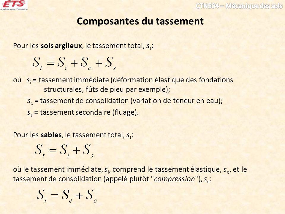 Composantes du tassement