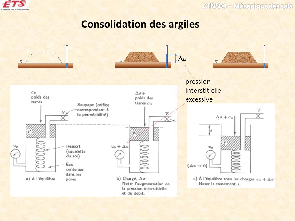 Consolidation des argiles