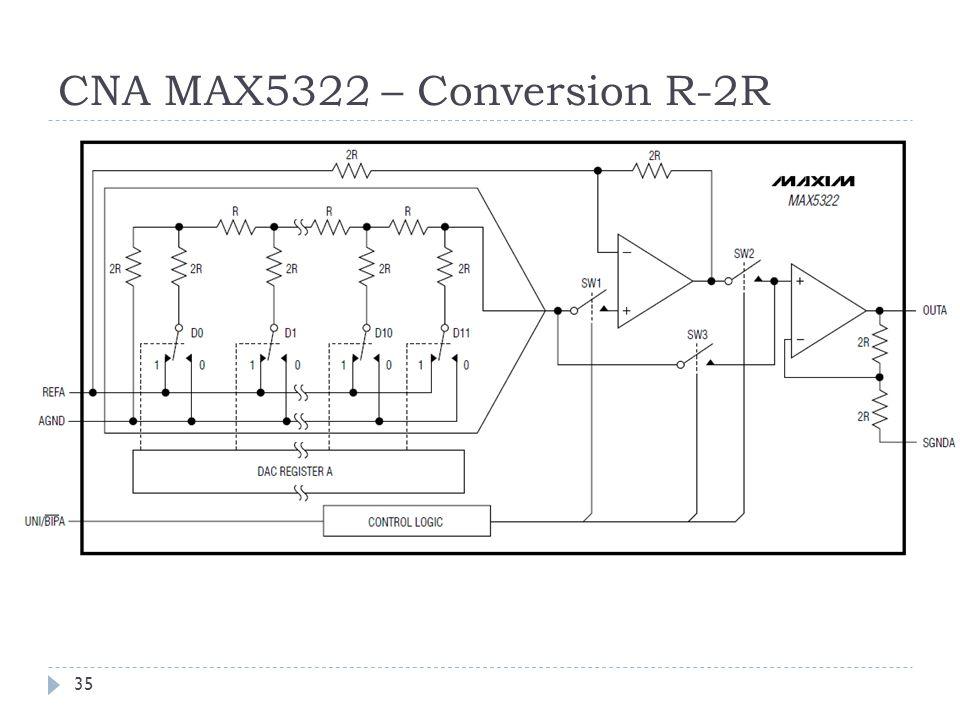 CNA MAX5322 – Conversion R-2R