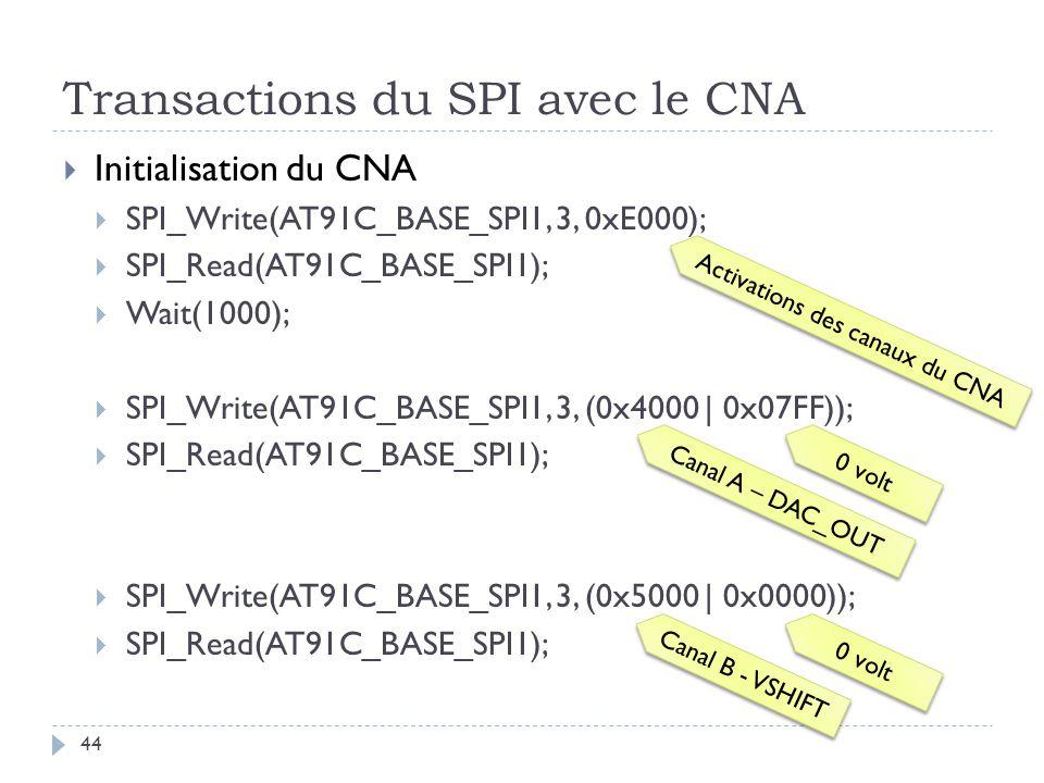 Transactions du SPI avec le CNA