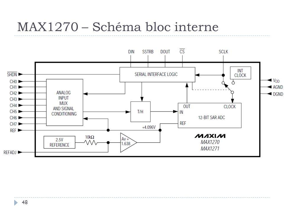 MAX1270 – Schéma bloc interne