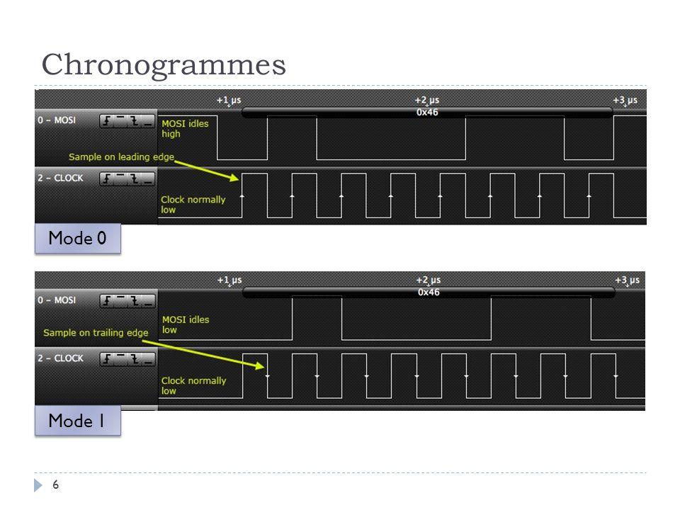 Chronogrammes Mode 0 Mode 1