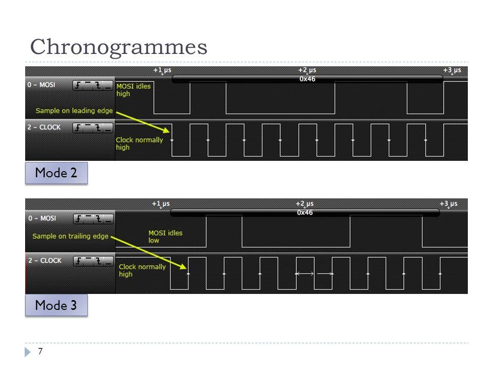 Chronogrammes Mode 2 Mode 3