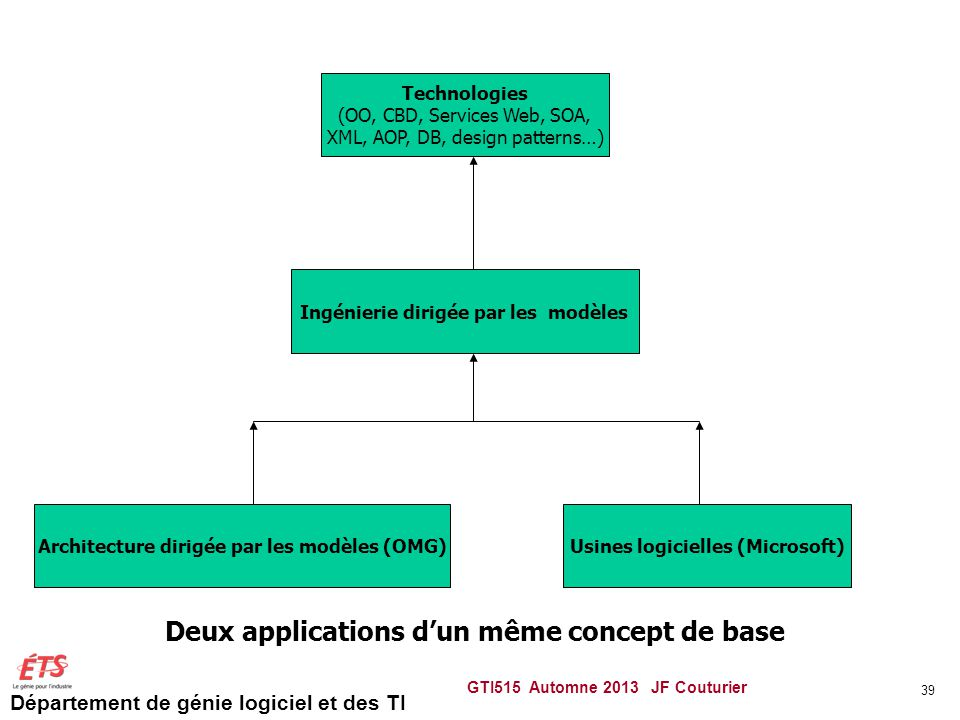 Deux applications d'un même concept de base