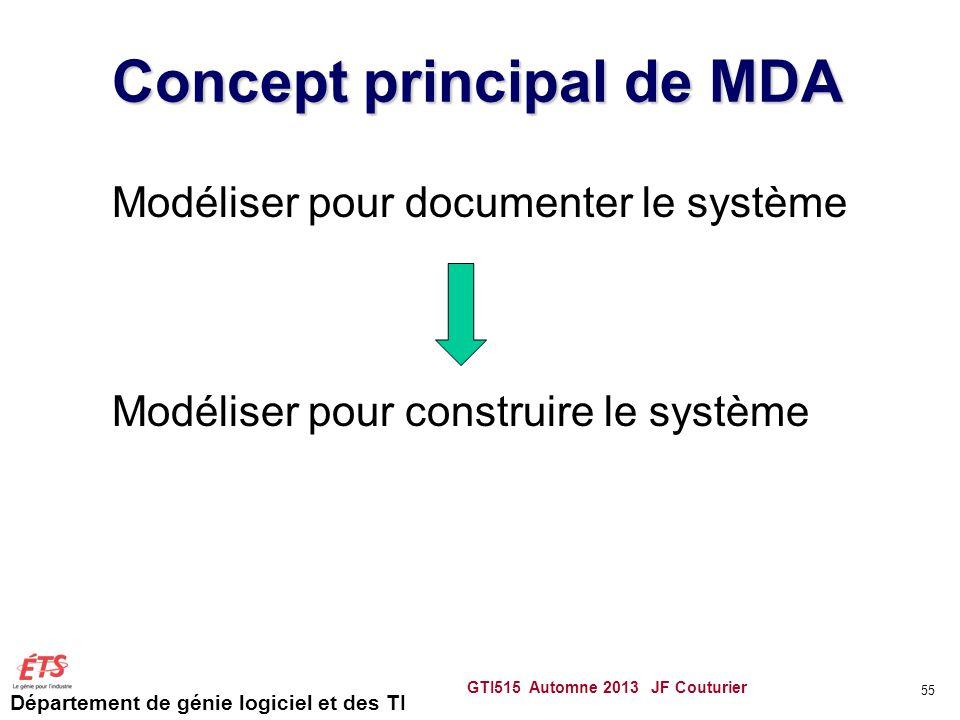 Concept principal de MDA