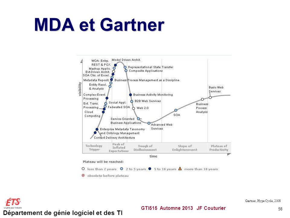 MDA et Gartner GTI515 Automne 2013 JF Couturier