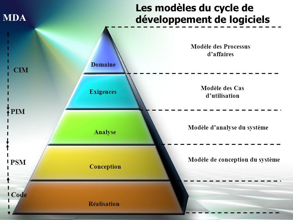 Les modèles du cycle de développement de logiciels MDA