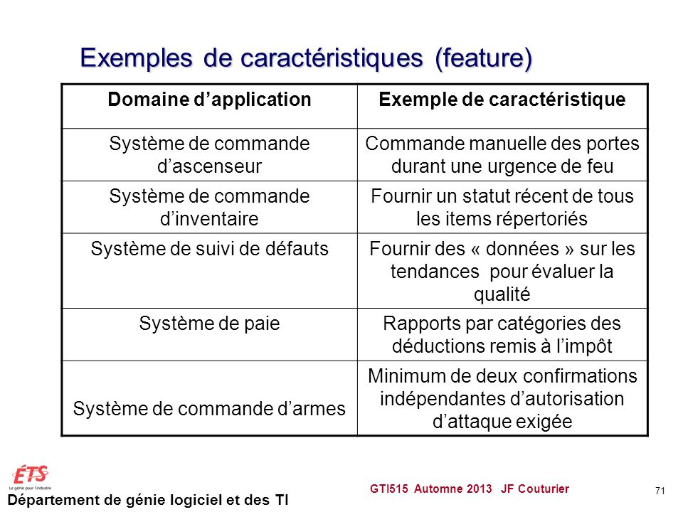 Exemples de caractéristiques (feature)