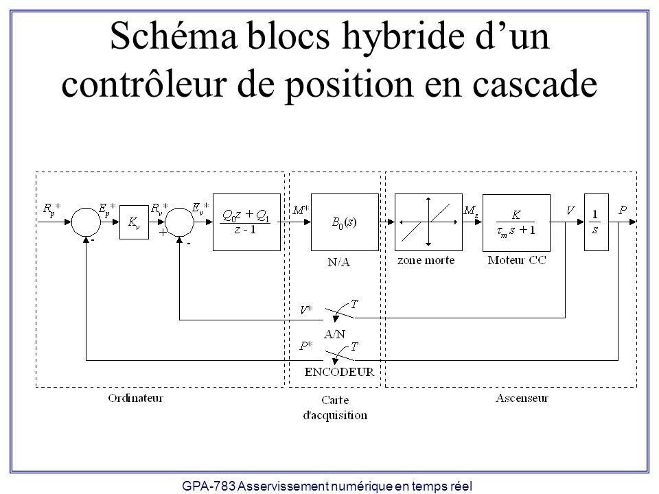 Schéma blocs hybride d'un contrôleur de position en cascade