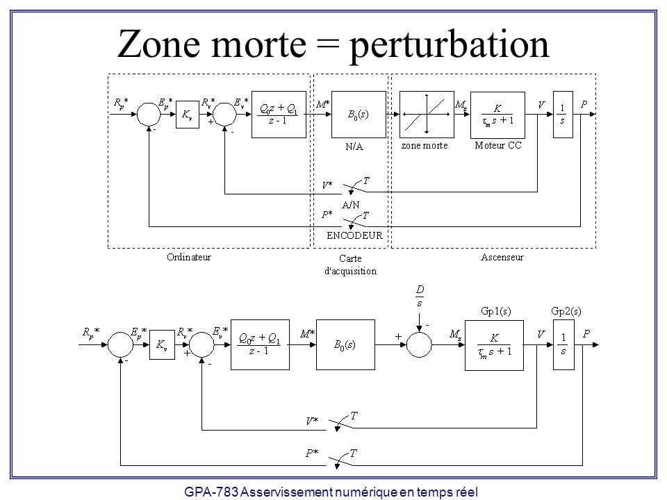 Zone morte = perturbation