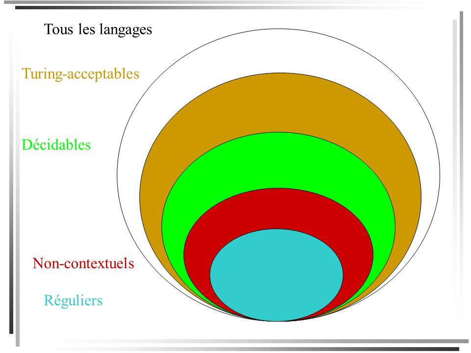 Tous les langages Turing-acceptables Décidables Non-contextuels Réguliers