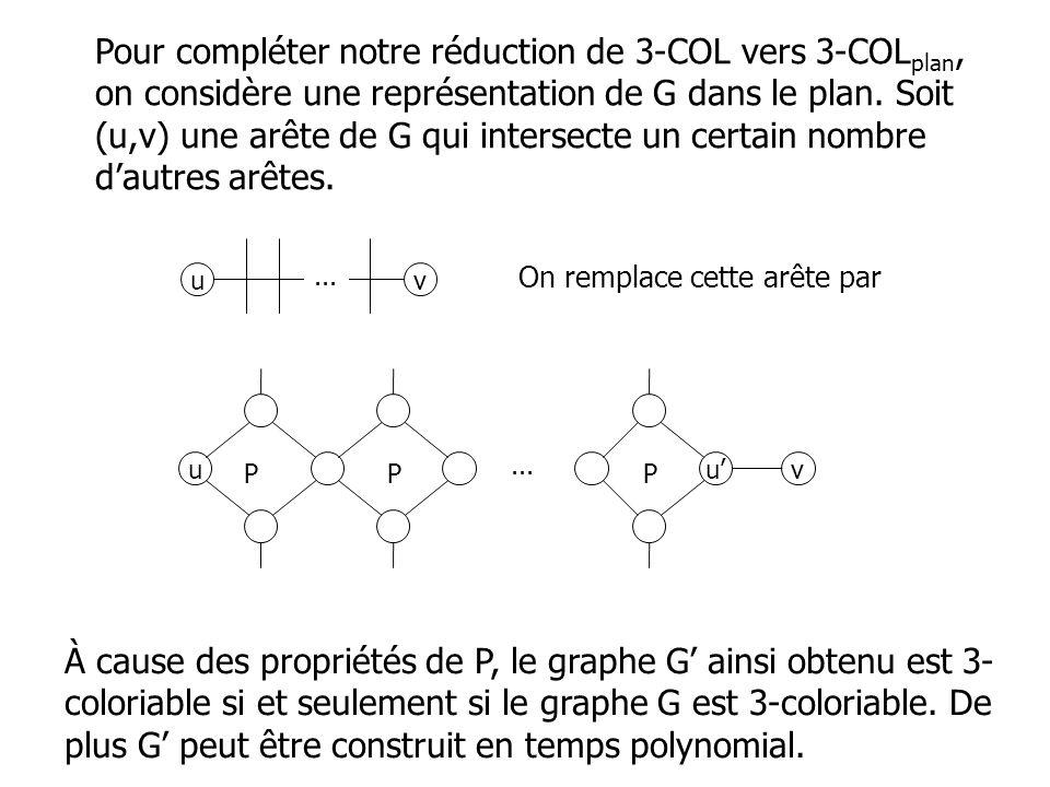 Pour compléter notre réduction de 3-COL vers 3-COLplan, on considère une représentation de G dans le plan. Soit (u,v) une arête de G qui intersecte un certain nombre d'autres arêtes.