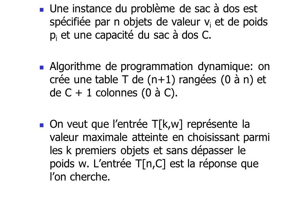 Une instance du problème de sac à dos est spécifiée par n objets de valeur vi et de poids pi et une capacité du sac à dos C.