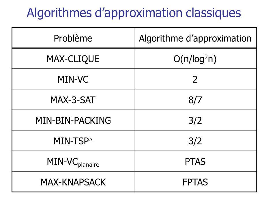 Algorithmes d'approximation classiques