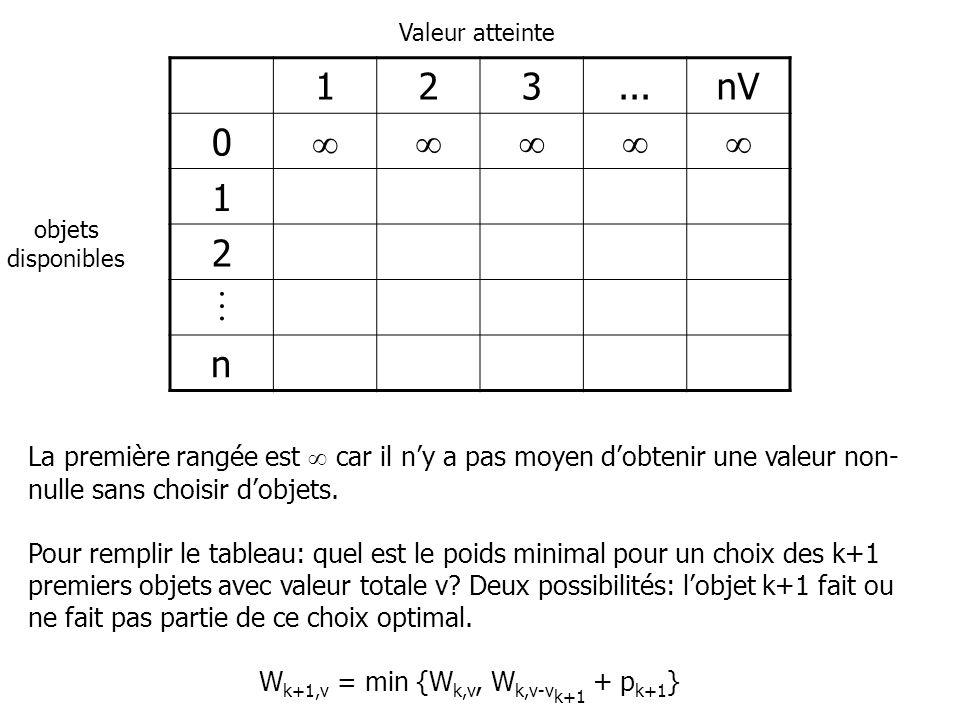Wk+1,v = min {Wk,v, Wk,v-vk+1 + pk+1}