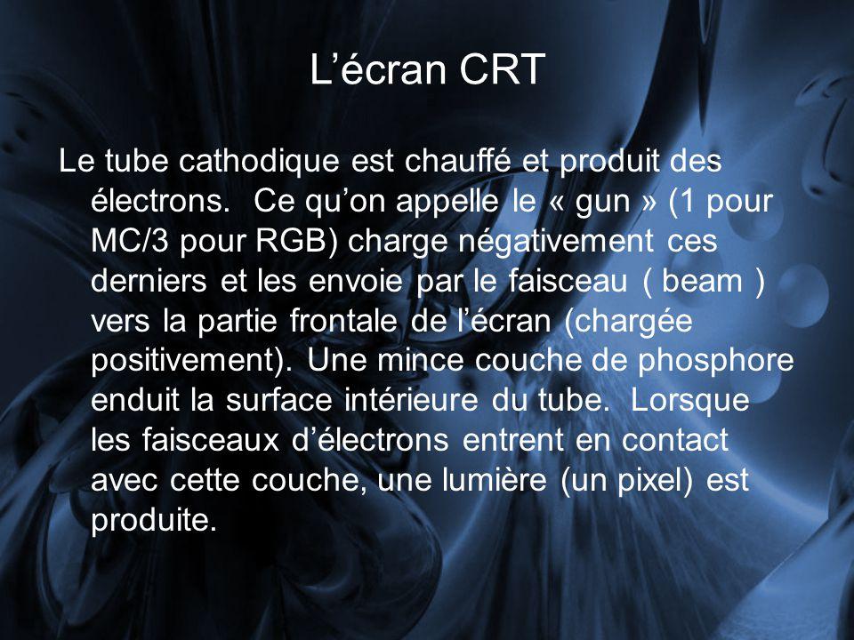 L'écran CRT