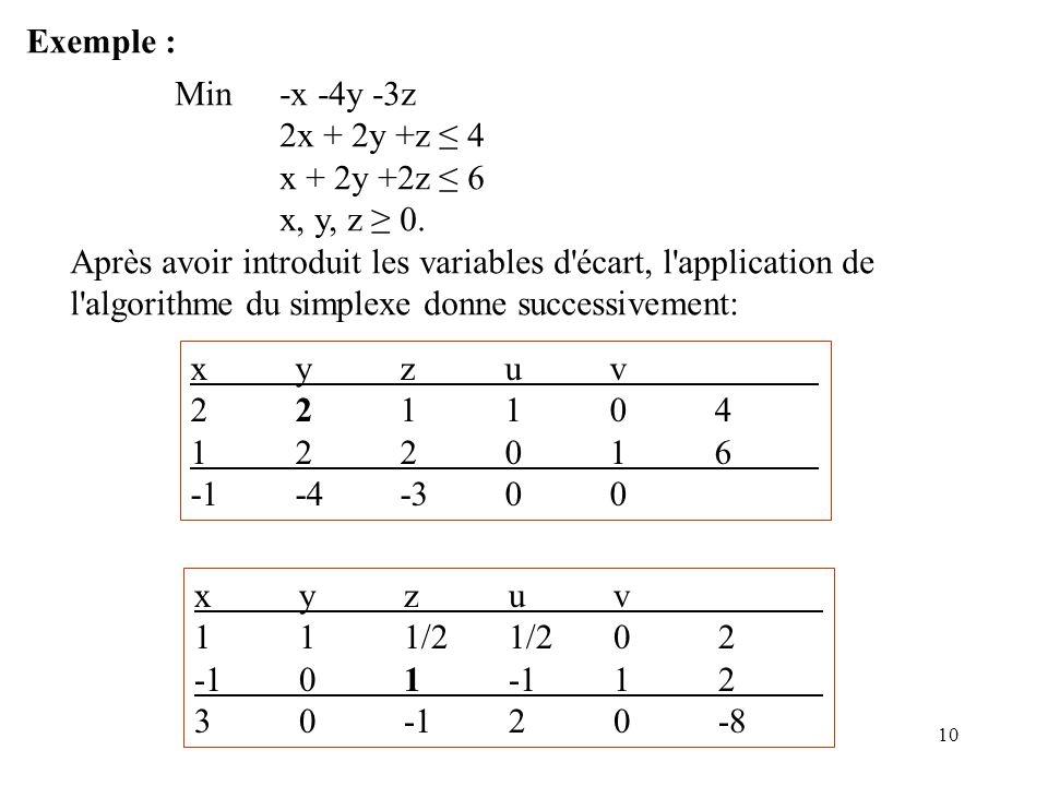 Exemple : Min -x -4y -3z. 2x + 2y +z ≤ 4. x + 2y +2z ≤ 6. x, y, z ≥ 0. Après avoir introduit les variables d écart, l application de.