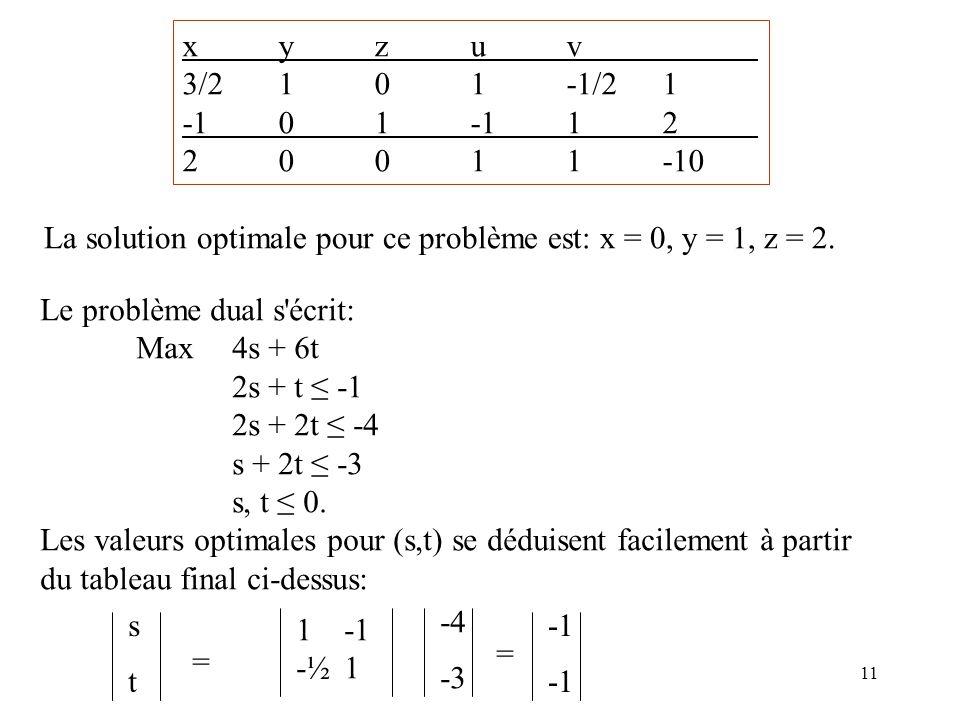 x y z u v 3/2 1 0 1 -1/2 1. -1 0 1 -1 1 2. 2 0 0 1 1 -10. La solution optimale pour ce problème est: x = 0, y = 1, z = 2.