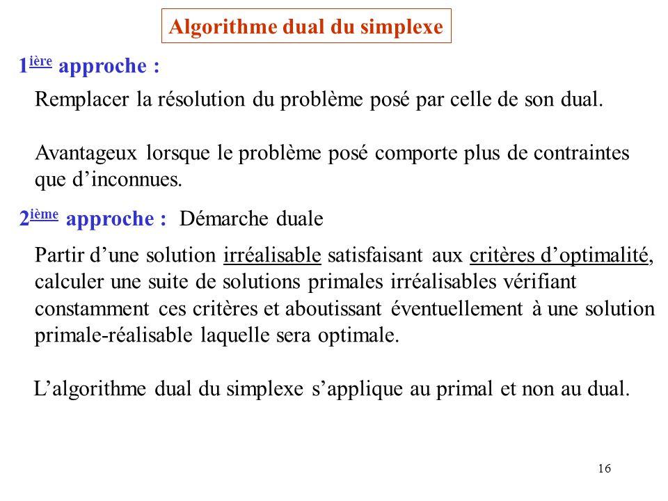 Algorithme dual du simplexe