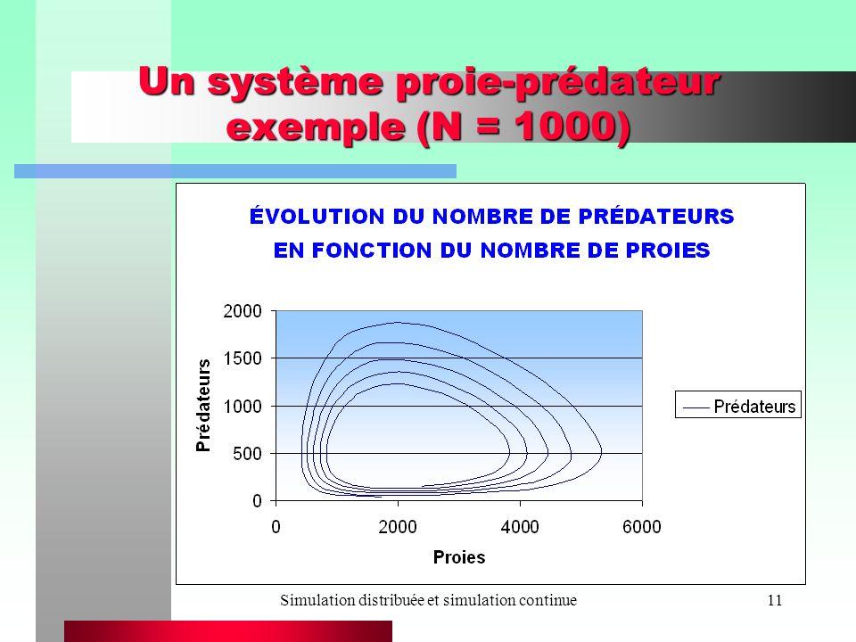 Un système proie-prédateur exemple (N = 1000)