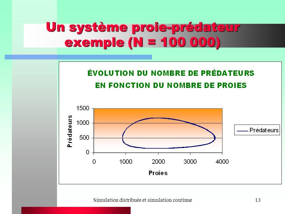 Un système proie-prédateur exemple (N = 100 000)