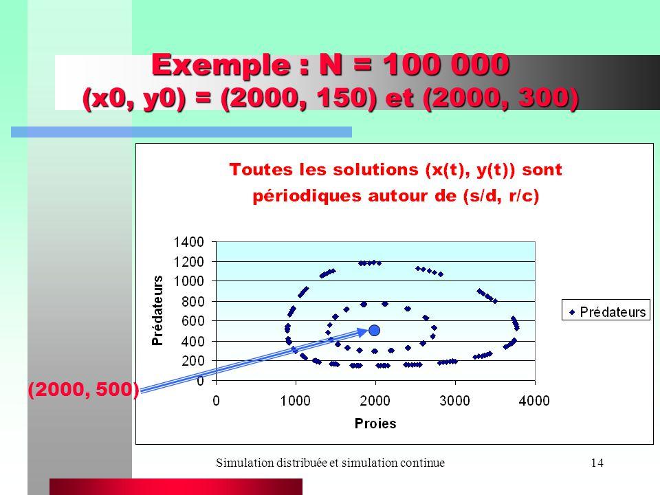 Exemple : N = 100 000 (x0, y0) = (2000, 150) et (2000, 300)