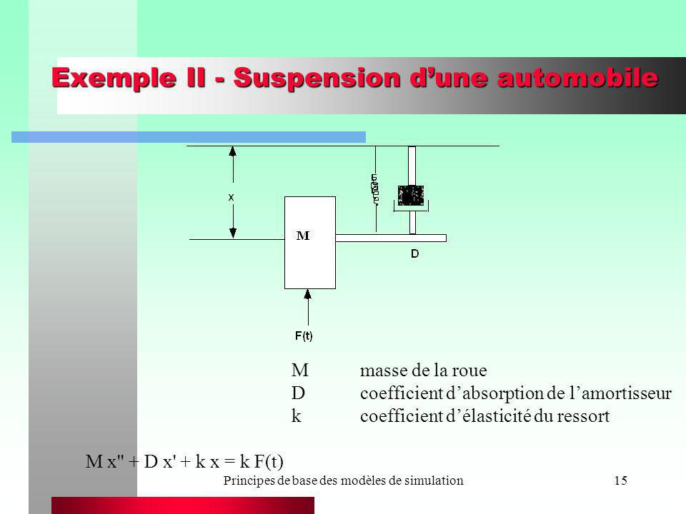 Exemple II - Suspension d'une automobile