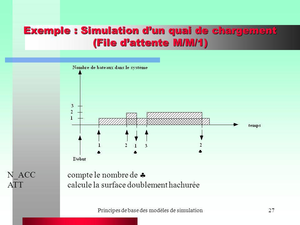 Exemple : Simulation d'un quai de chargement (File d'attente M/M/1)