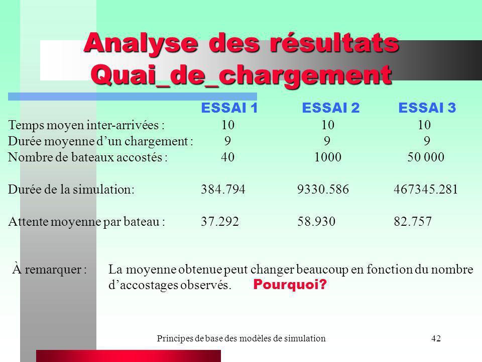Analyse des résultats Quai_de_chargement