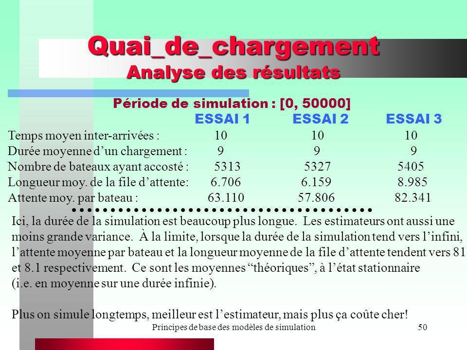 Quai_de_chargement Analyse des résultats