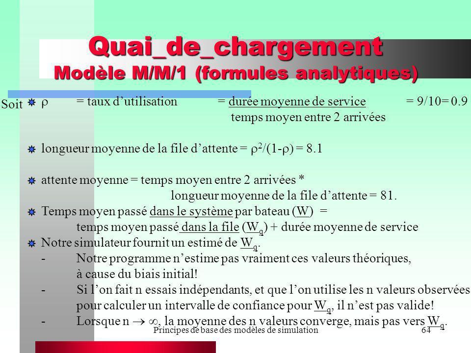 Quai_de_chargement Modèle M/M/1 (formules analytiques)