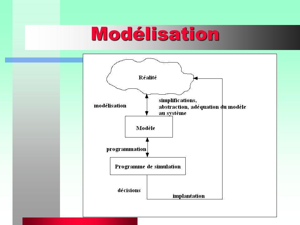 Principes de base des modèles de simulation