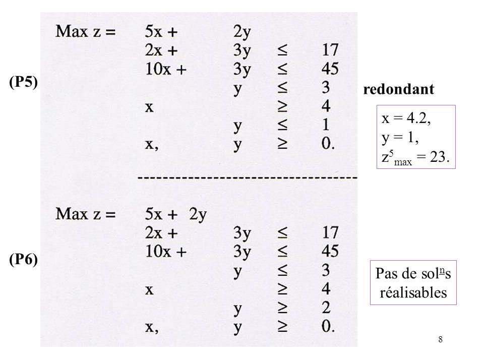(P5) redondant x = 4.2, y = 1, z5max = 23. (P6) Pas de solns réalisables