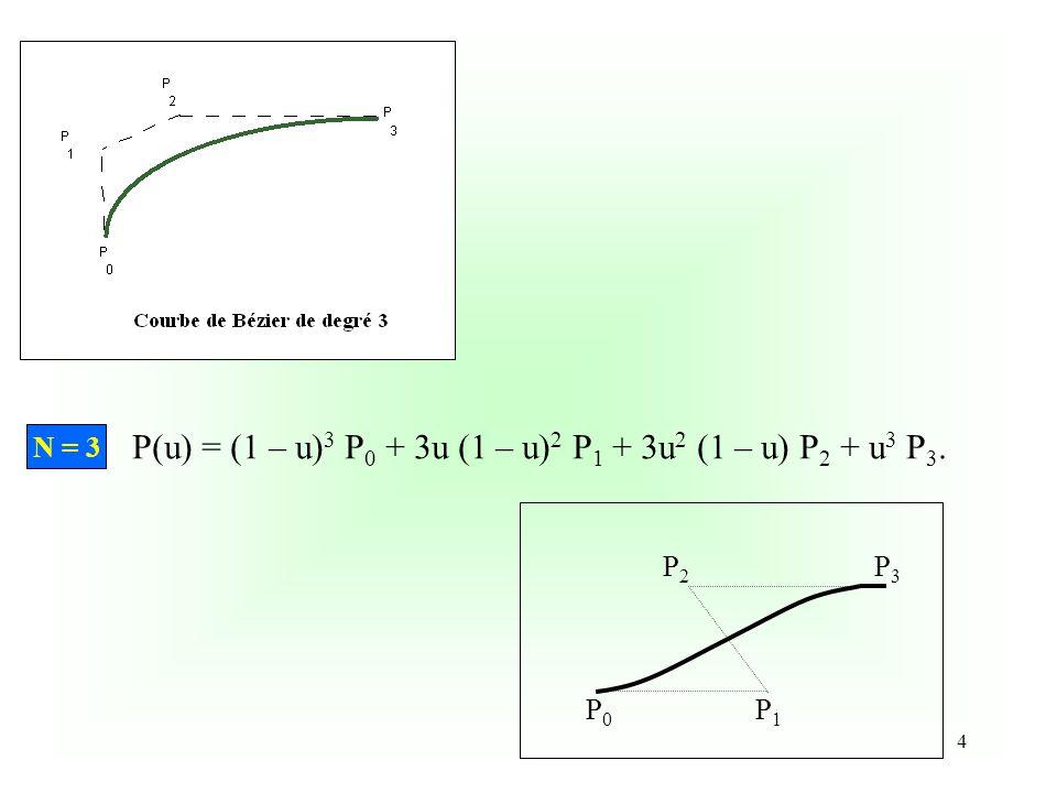 P(u) = (1 – u)3 P0 + 3u (1 – u)2 P1 + 3u2 (1 – u) P2 + u3 P3.