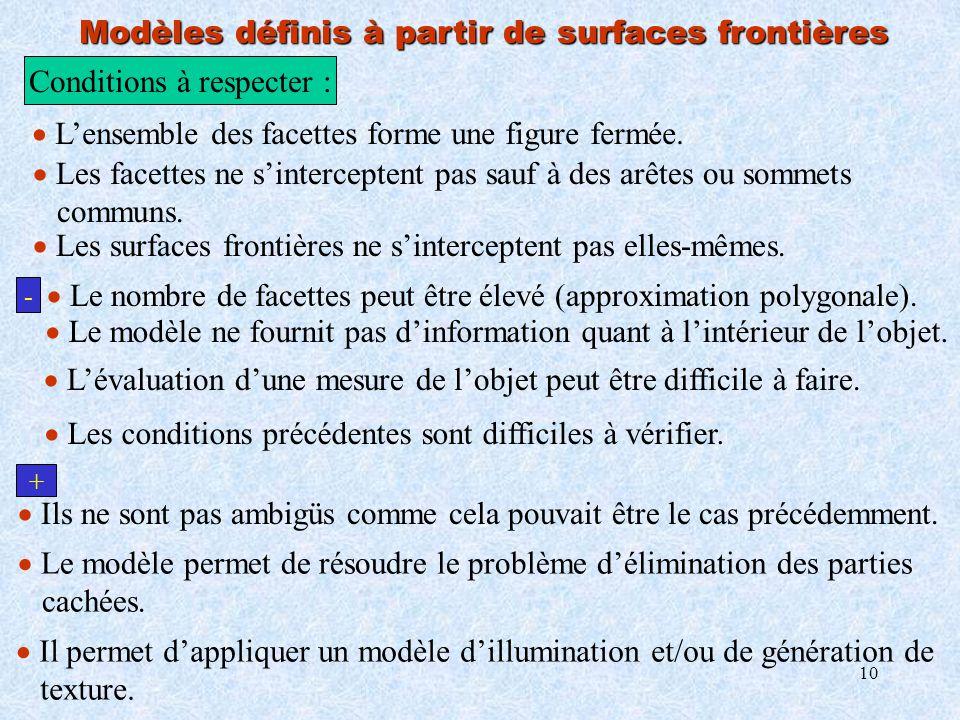 Modèles définis à partir de surfaces frontières