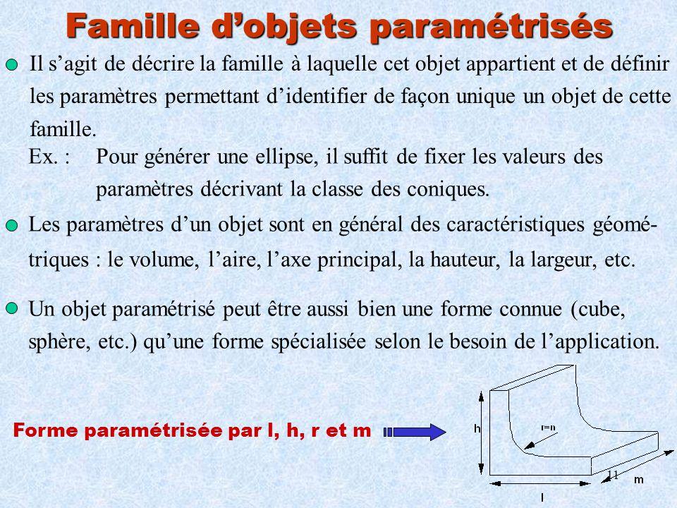 Famille d'objets paramétrisés