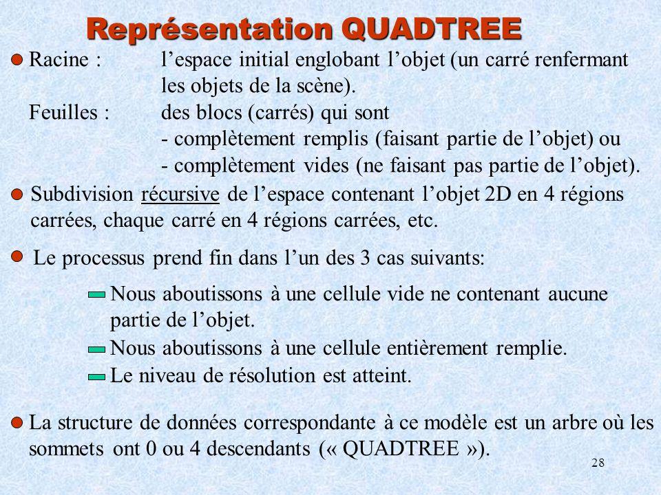 Représentation QUADTREE