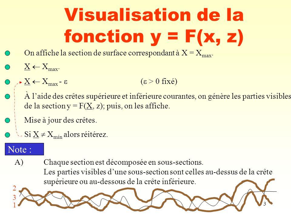 Visualisation de la fonction y = F(x, z)