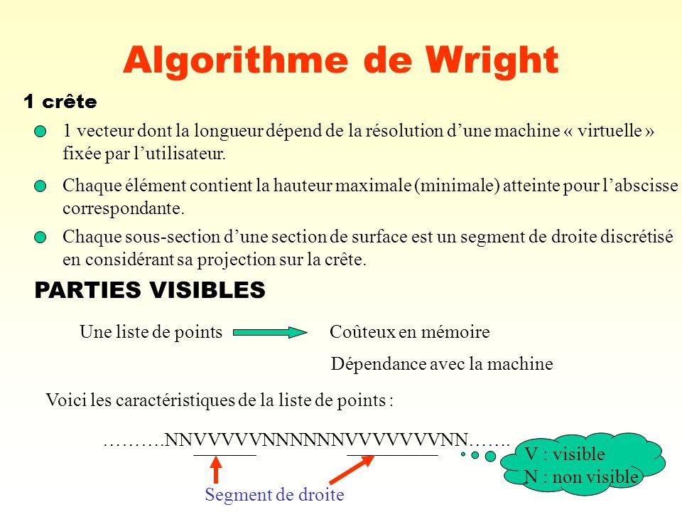 Algorithme de Wright PARTIES VISIBLES 1 crête