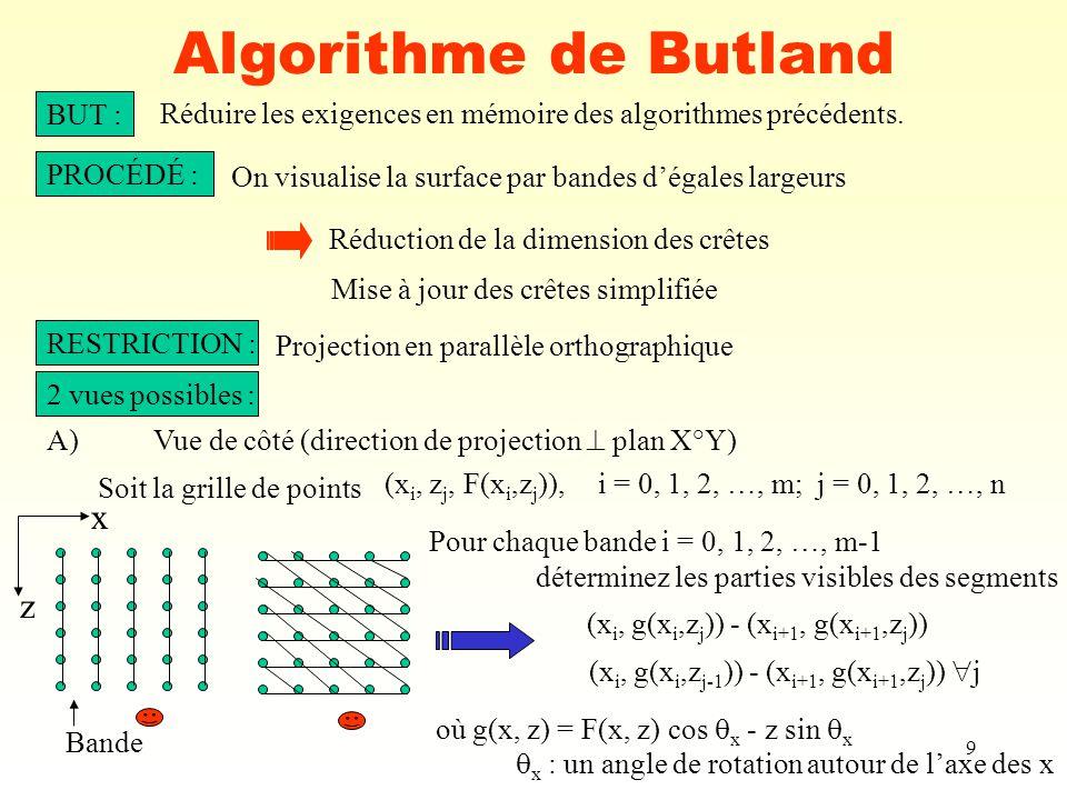 Algorithme de Butland x z BUT :