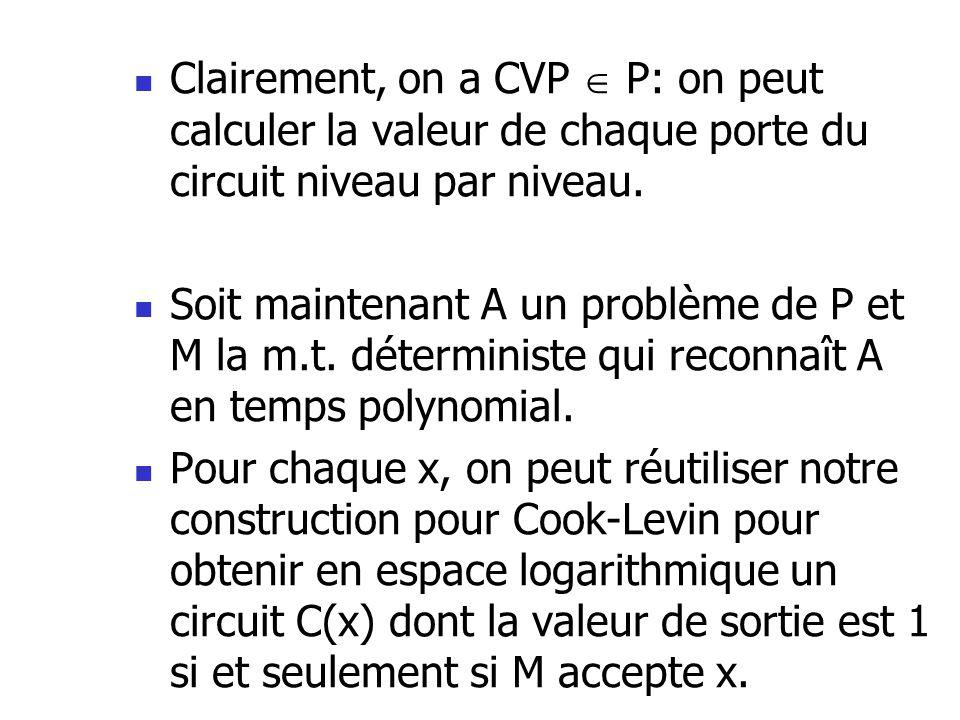 Clairement, on a CVP  P: on peut calculer la valeur de chaque porte du circuit niveau par niveau.