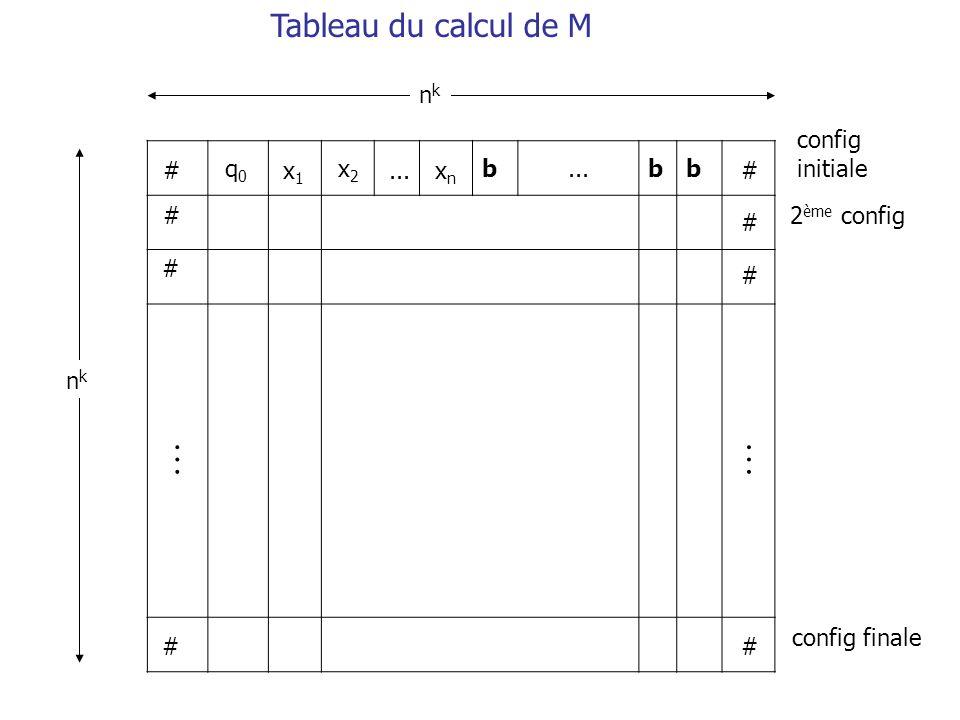  Tableau du calcul de M nk config initiale b ... # q0 x1 x2 ... xn #