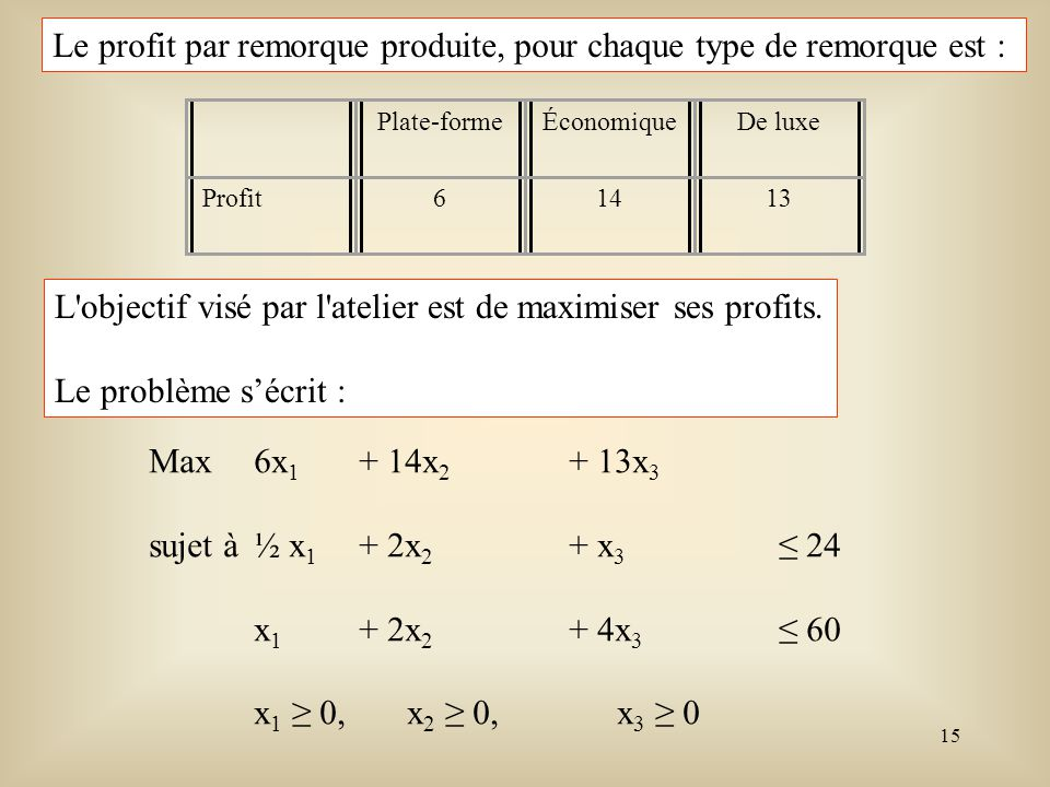 Le profit par remorque produite, pour chaque type de remorque est :