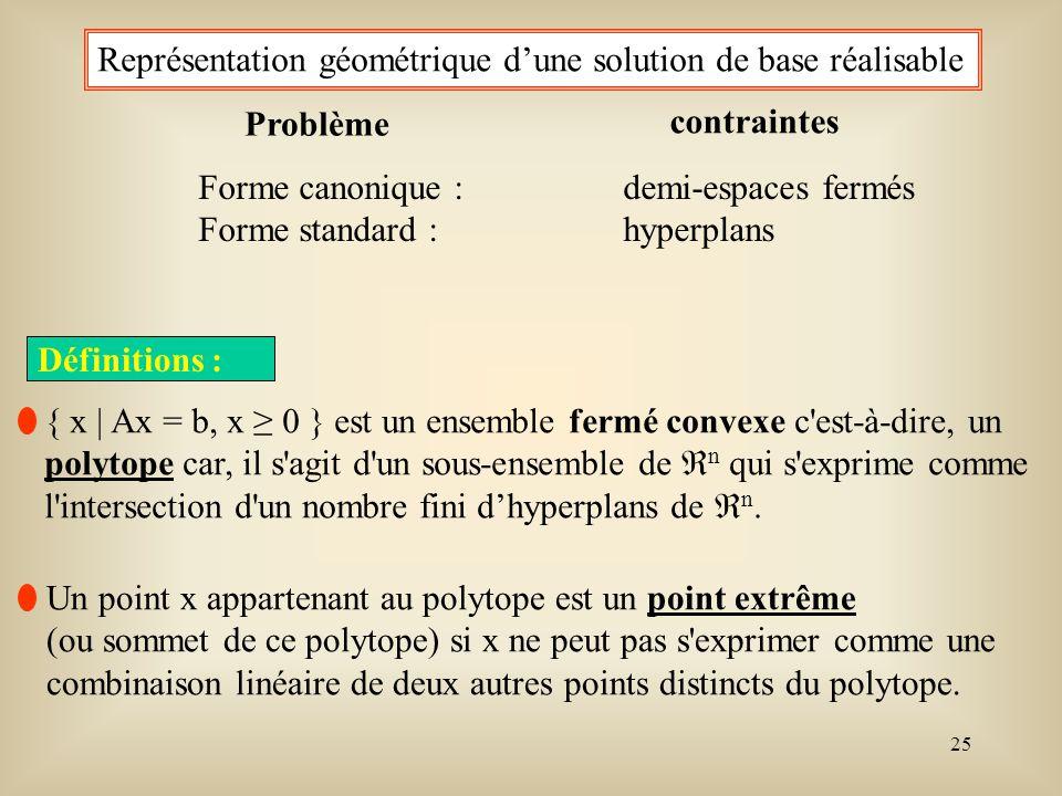 Représentation géométrique d'une solution de base réalisable