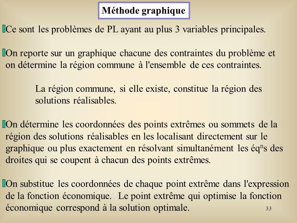 Méthode graphique Ce sont les problèmes de PL ayant au plus 3 variables principales.