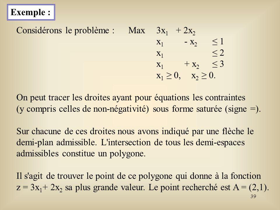 Exemple : Considérons le problème : Max 3x1 + 2x2. x1 - x2 ≤ 1. x1 ≤ 2. x1 + x2 ≤ 3. x1 ≥ 0, x2 ≥ 0.
